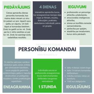 Eneagramma personību komandai